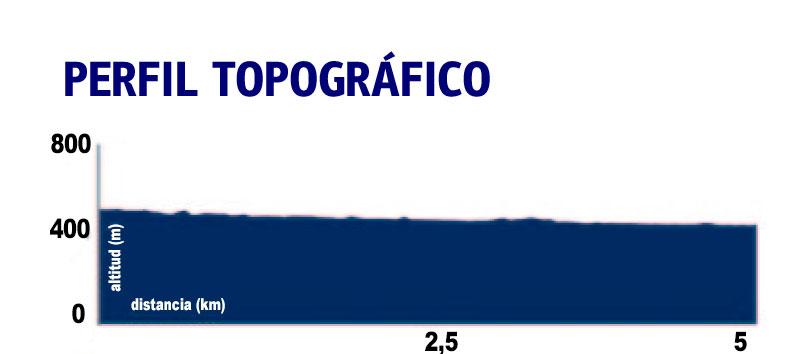 Perfil-Topográfico-de-la-Ruta-Escarpes-del-río-Trejo-en-Setenil