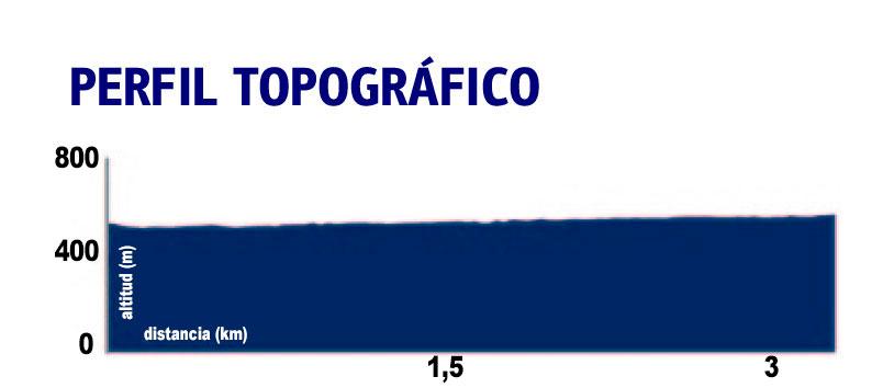 Perfil-Topográfico-de-la-Ruta-de-los-Molinos-de-Setenil